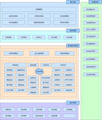 网络信息安全体系架构