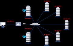 高可用网络拓扑图
