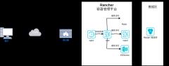 rancher容器部署架构图