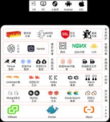 互联网常用架构图