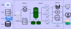 企业数据仓库模型ETL-kettle