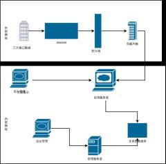 公共服务平台硬件架构图