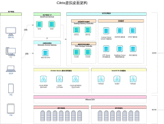 Citrix虚拟桌面架构