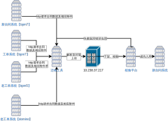 新疆迁移系统业务图