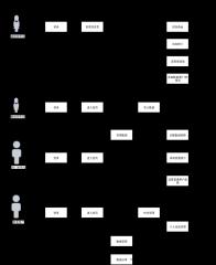 darwin业务架构