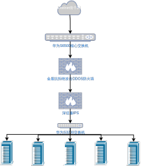 数据中心网络拓扑图
