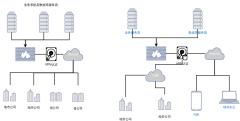 物资系统-网络拓扑图