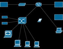测试环境网络拓扑