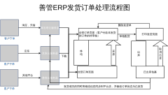 善管ERP发货订单处理流程图