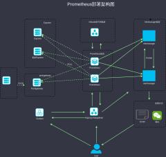 prometheus部署架构图