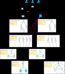 高可用Web架构设计