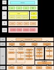 传统财务系统ERP架构
