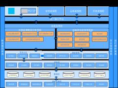 水质监测实验室信息管理系统架构图