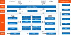 微服务架构图