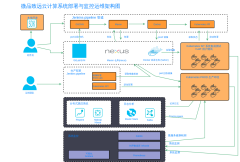 微品致远微服务部署与监控运维架构图