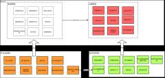 远程医疗平台业务模型