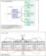 kubernetes组织图