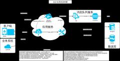 即时通讯系统架构