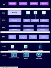 项目架构,微服务,系统架构图