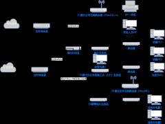 汇贝网络拓扑图MIS