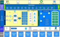 智慧水务(水厂)数据运营平台解决方案架构