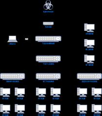 公司网络拓扑图