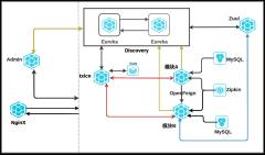 微服务架构图-xml
