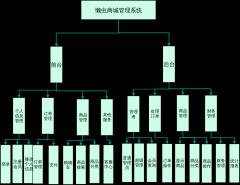 总体架构图
