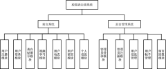 音乐平台系统功能图