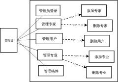 前台用户用例图