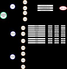 组织结构图(花式)