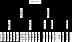 博客系统功能层次图