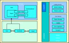 Prism架构图