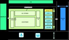 物联网运维基础平台系统架构图