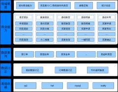 rpt系统框架图