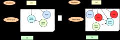 codis容灾架构设计