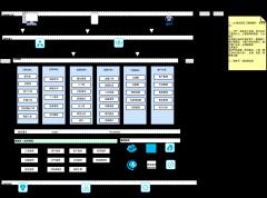 供应链系统架构