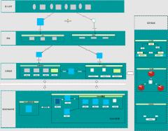 企信网关项目部署架构图(dev)