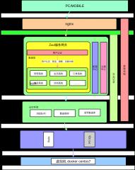 summerarchitecturediagram