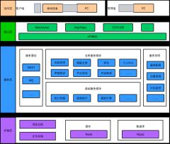 微服务逻辑架构图