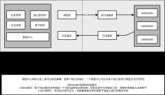 软件架构-界面设计