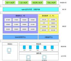 社区电商微服务架构图