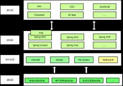 大数据架构1-0