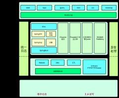 体统技术架构图