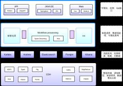 用户画像技术架构图