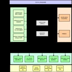 支付系统架构图