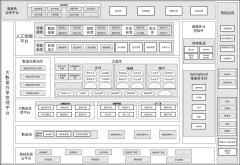 政务大数据共享平台框架图