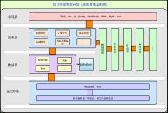 项目管理系统升级(系统整体架构图)