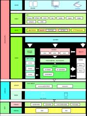 物联网应用系统架构