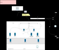小型电商部署架构图